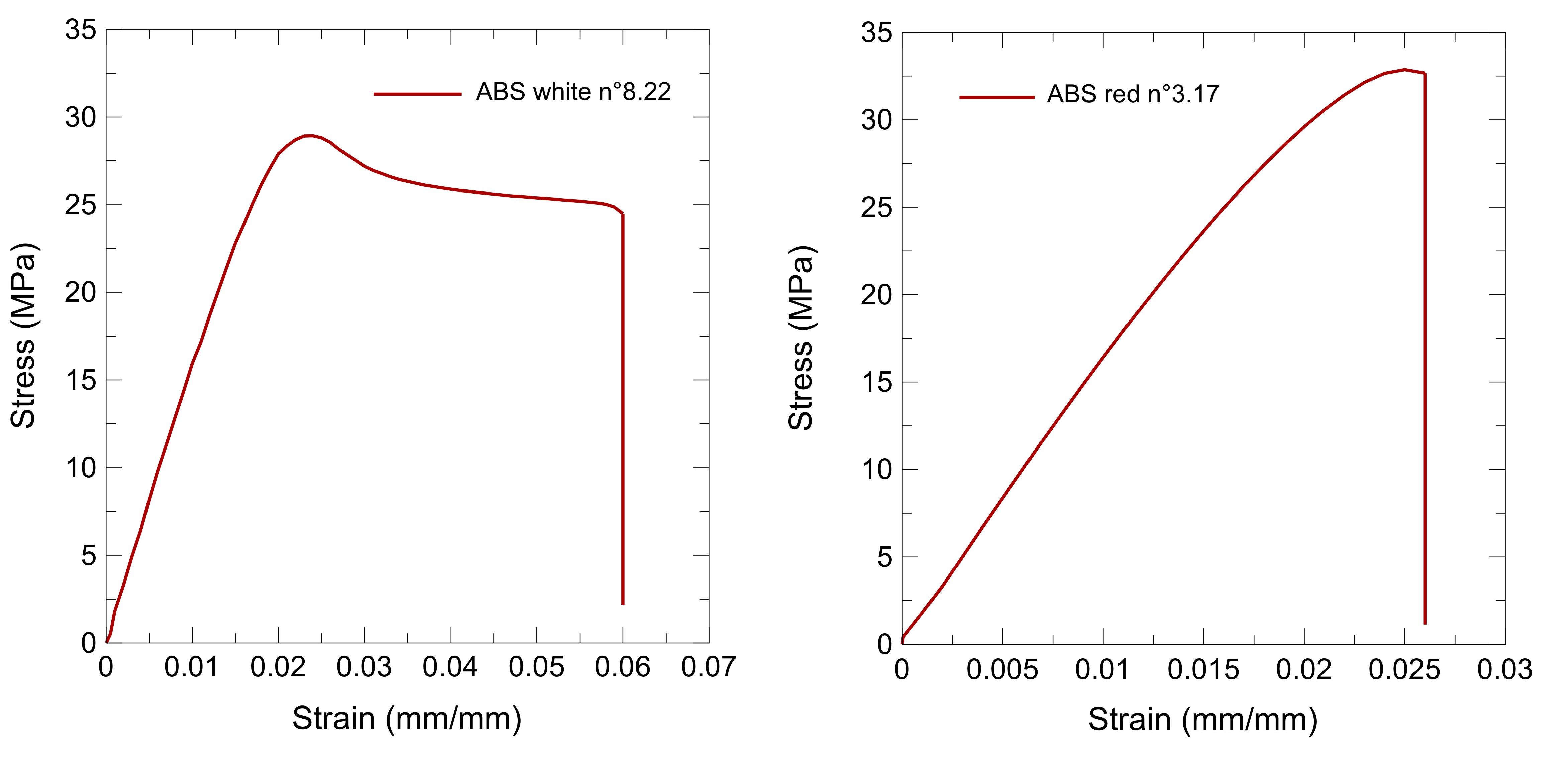 Peeling Tests Of Pig Aorta Stress Vs Strain Diagram Representative Curves A Abs White Sample N822 B Red N317