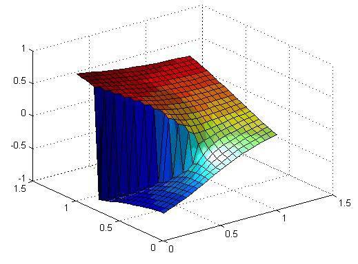 List of numerical analysis topics