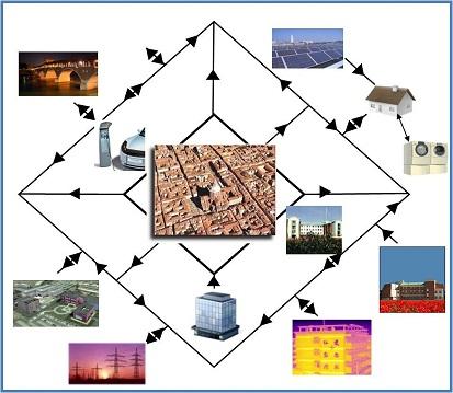 Pavia smart city for Piani domestici economici